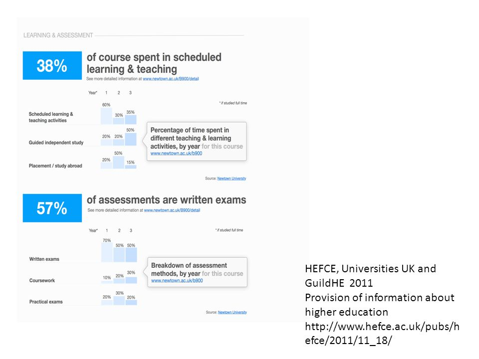 HEFCE, Universities UK and GuildHE 2011 Provision of information about higher education   efce/2011/11_18/