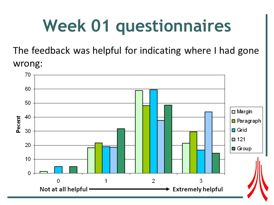 Week 01 questionnaires The feedback was helpful for indicating where I had gone wrong: Not at all helpfulExtremely helpful