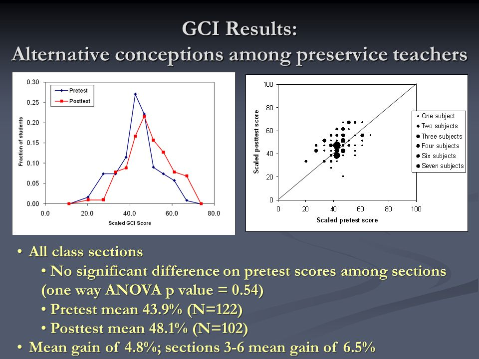 GCI Results: Alternative conceptions among preservice teachers All class sectionsAll class sections No significant difference on pretest scores among