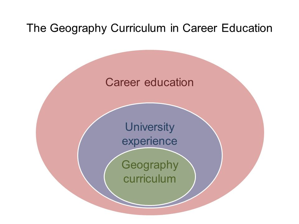 The Geography Curriculum in Career Education Career education University experience Geography curriculum