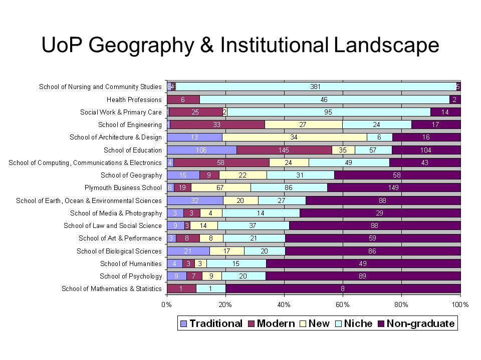UoP Geography & Institutional Landscape