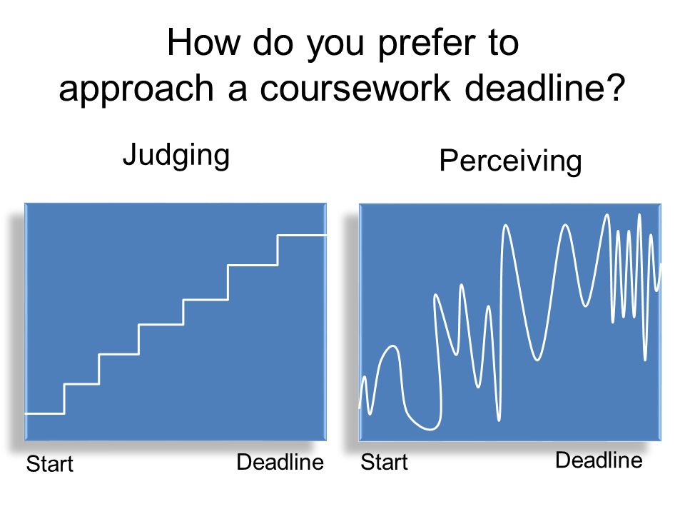How do you prefer to approach a coursework deadline.