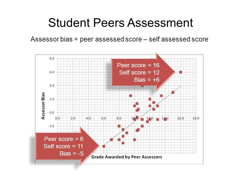 Student Peers Assessment Assessor bias = peer assessed score – self assessed score Peer score = 16 Self score = 12 Bias = +6 Peer score = 16 Self scor