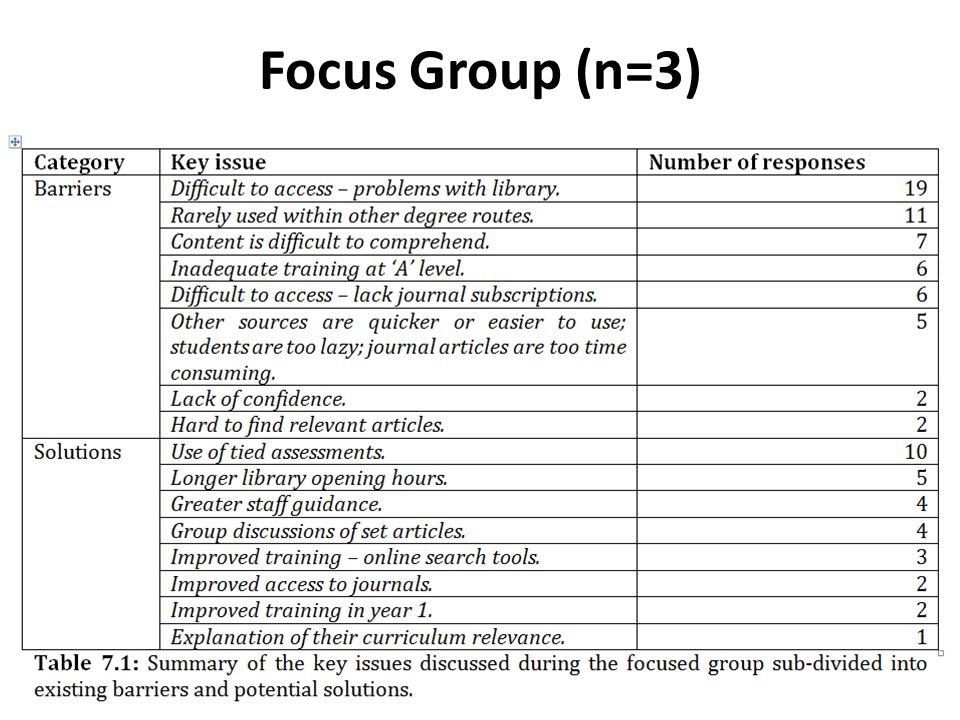 Focus Group (n=3)