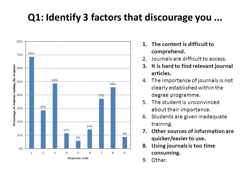 Q1: Identify 3 factors that discourage you... 1.The content is difficult to comprehend. 2.Journals are difficult to access. 3.It is hard to find relev