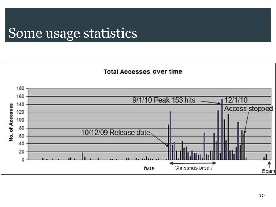 10 Some usage statistics