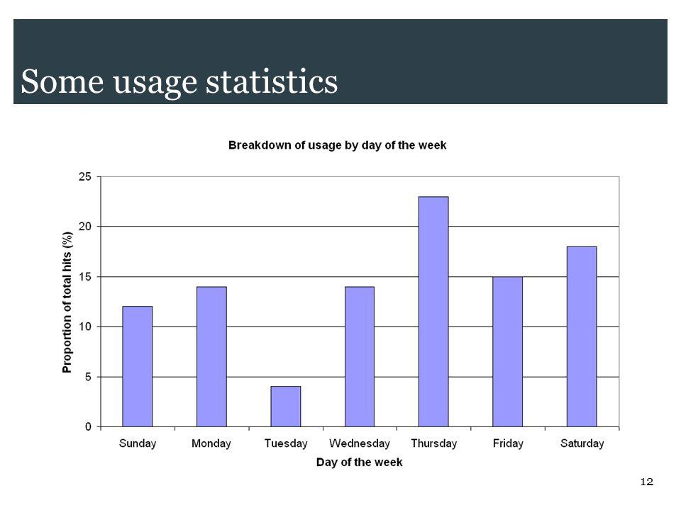 12 Some usage statistics