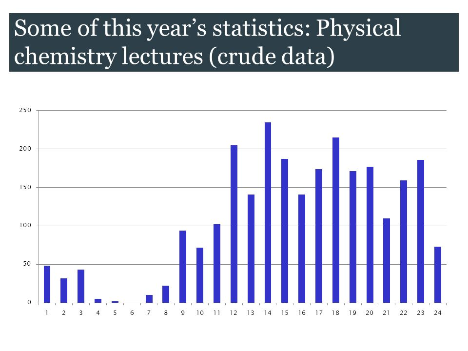 Some of this years statistics: Physical chemistry lectures (crude data)