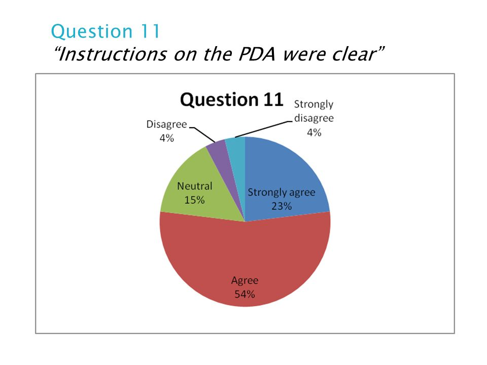 Question 11 Instructions on the PDA were clear