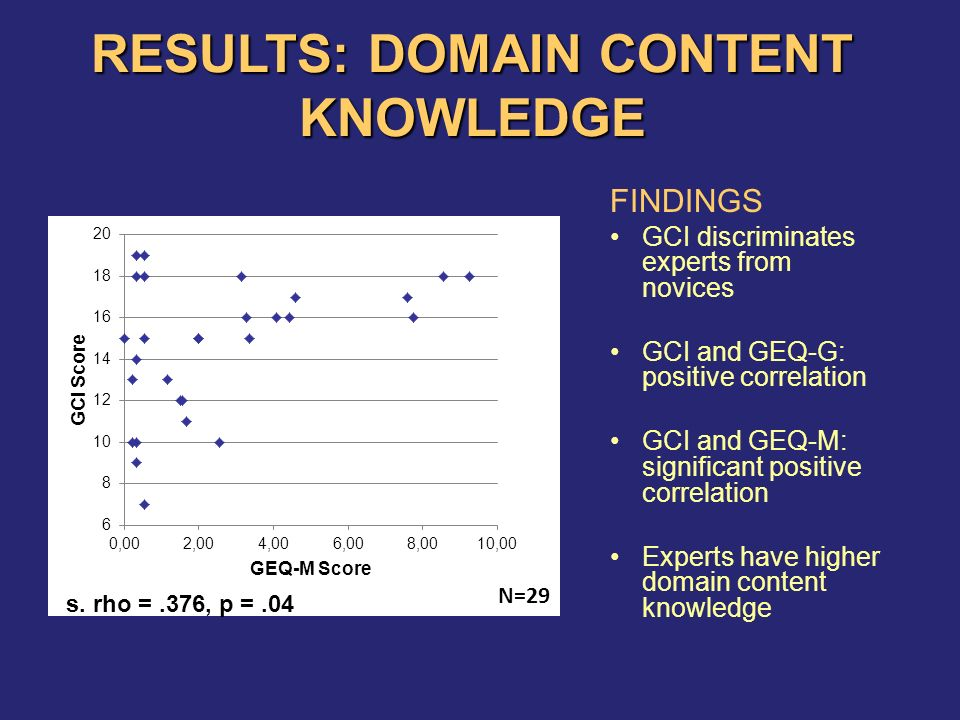 RESULTS: DOMAIN CONTENT KNOWLEDGE FINDINGS GCI discriminates experts from novices GCI and GEQ-G: positive correlation GCI and GEQ-M: significant positive correlation Experts have higher domain content knowledge N=29 s.