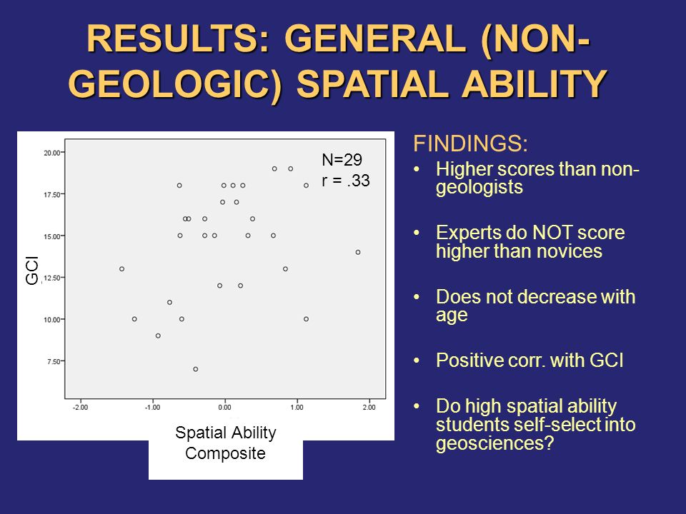 RESULTS: GENERAL (NON- GEOLOGIC) SPATIAL ABILITY FINDINGS: Higher scores than non- geologists Experts do NOT score higher than novices Does not decrease with age Positive corr.
