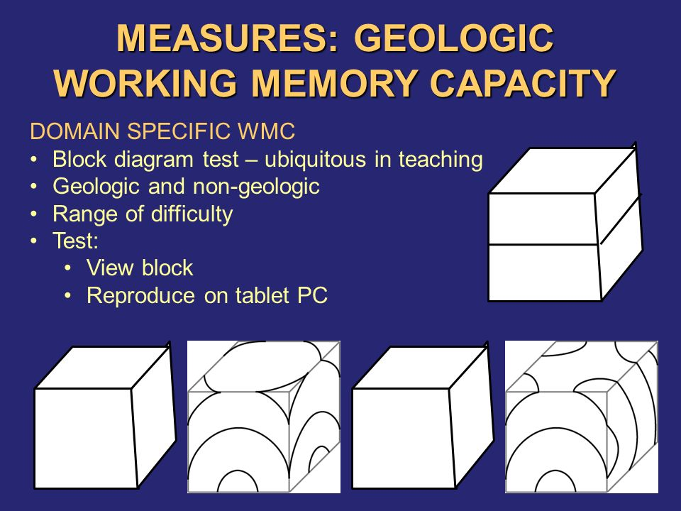 MEASURES: GEOLOGIC WORKING MEMORY CAPACITY DOMAIN SPECIFIC WMC Block diagram test – ubiquitous in teaching Geologic and non-geologic Range of difficulty Test: View block Reproduce on tablet PC