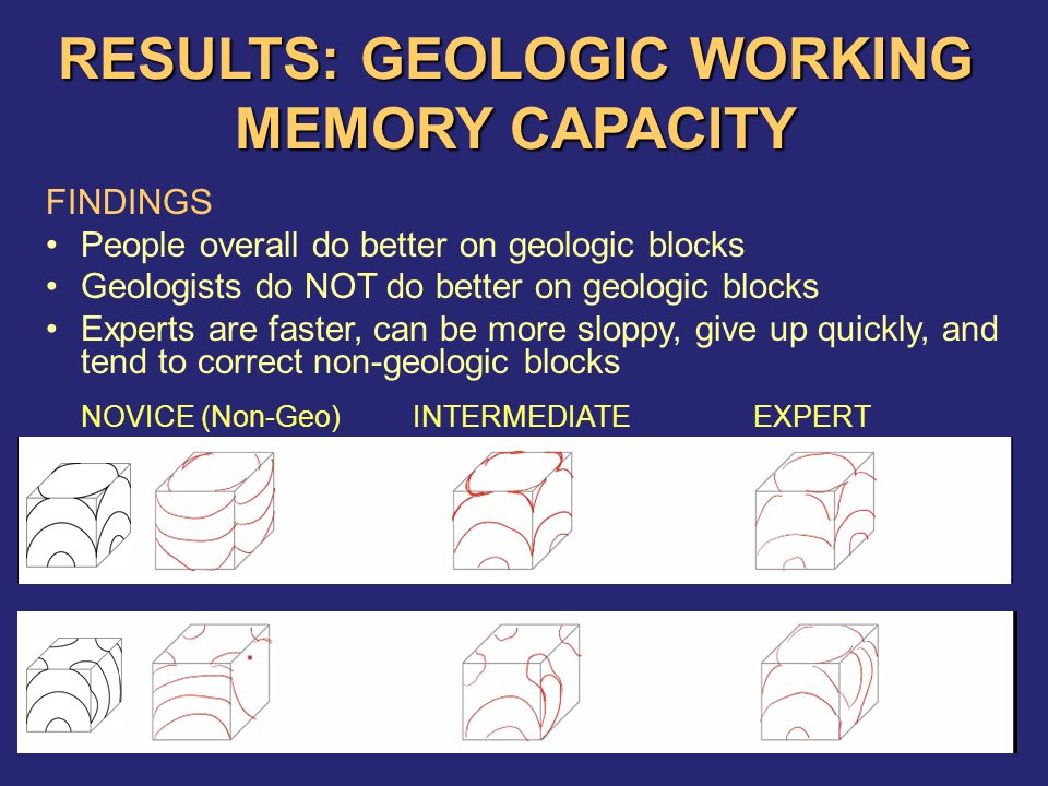 RESULTS: GEOLOGIC WORKING MEMORY CAPACITY FINDINGS People overall do better on geologic blocks Geologists do NOT do better on geologic blocks Experts are faster, can be more sloppy, give up quickly, and tend to correct non-geologic blocks NOVICE (Non-Geo)INTERMEDIATEEXPERT