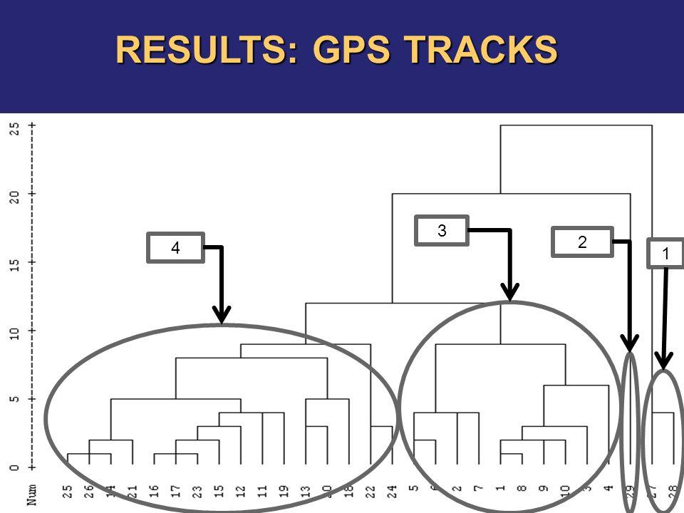 1 2 3 4 RESULTS: GPS TRACKS