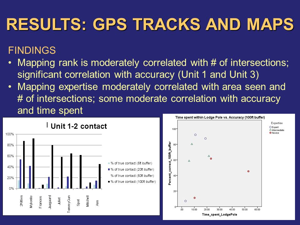 RESULTS: GPS TRACKS AND MAPS FINDINGS Mapping rank is moderately correlated with # of intersections; significant correlation with accuracy (Unit 1 and Unit 3) Mapping expertise moderately correlated with area seen and # of intersections; some moderate correlation with accuracy and time spent Unit 1-2 contact