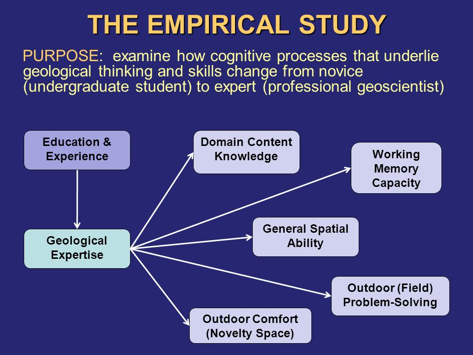 THE EMPIRICAL STUDY PURPOSE: examine how cognitive processes that underlie geological thinking and skills change from novice (undergraduate student) to expert (professional geoscientist) Geological Expertise Education & Experience Outdoor Comfort (Novelty Space) General Spatial Ability Outdoor (Field) Problem-Solving Domain Content Knowledge Working Memory Capacity