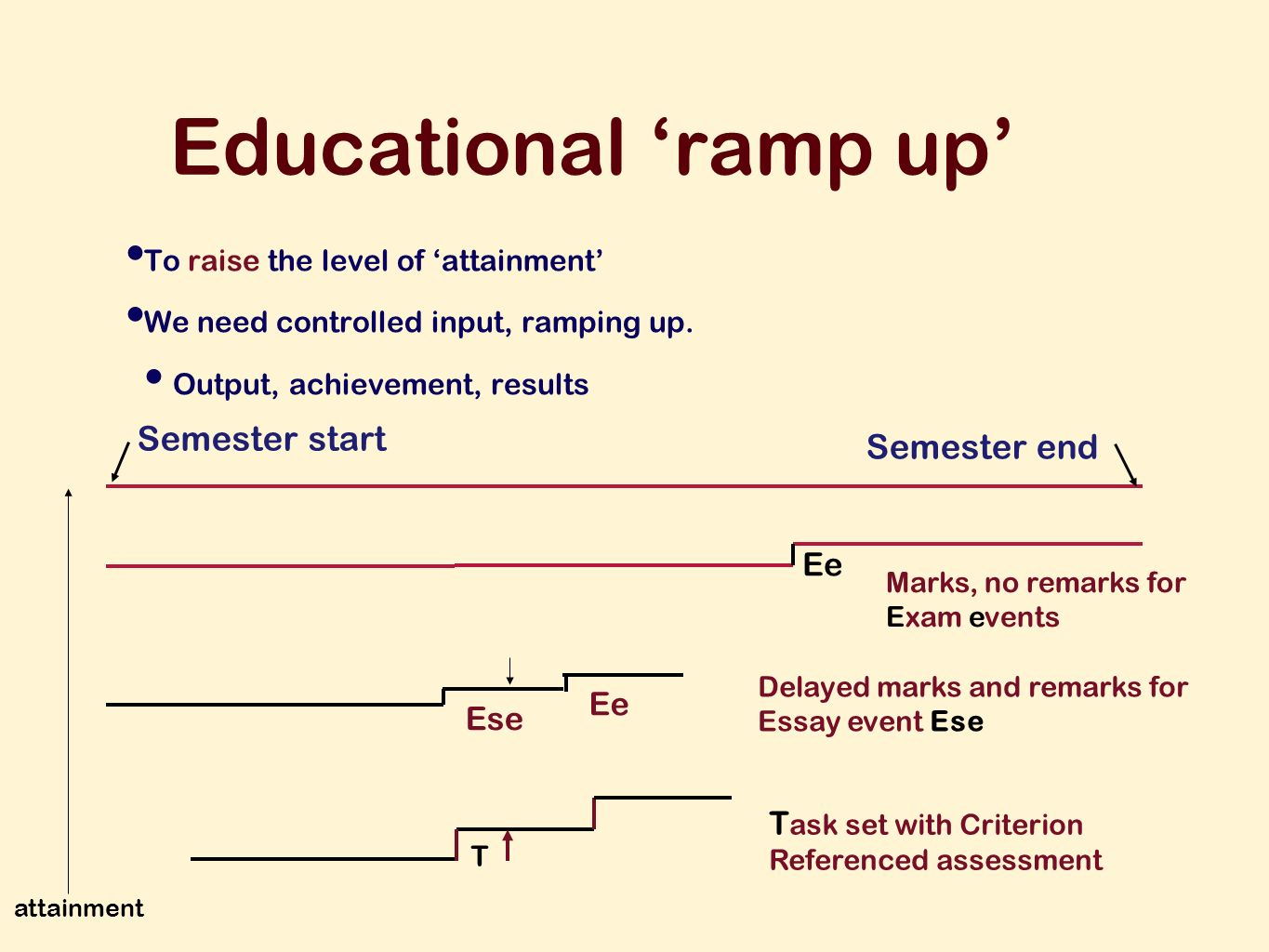 Educational ramp up To raise the level of attainment We need controlled input, ramping up.