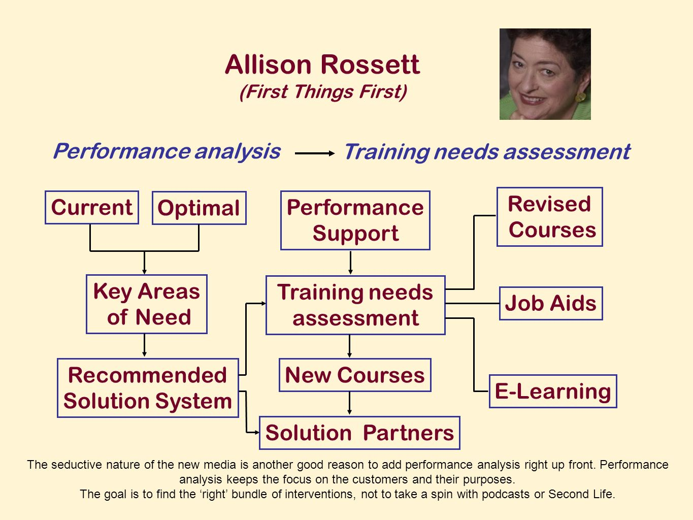 Allison Rossett (First Things First) Performance analysis Training needs assessment Current Optimal Key Areas of Need Recommended Solution System Performance Support The seductive nature of the new media is another good reason to add performance analysis right up front.