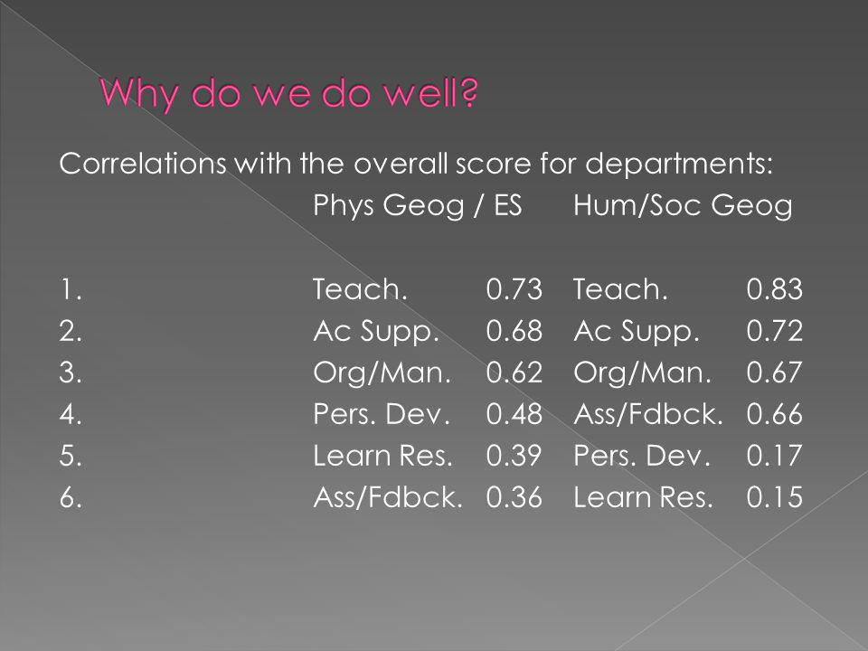 Correlations with the overall score for departments: Phys Geog / ESHum/Soc Geog 1.Teach.0.73Teach.0.83 2.Ac Supp.0.68Ac Supp.0.72 3.Org/Man.0.62Org/Man.0.67 4.Pers.
