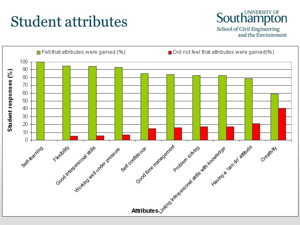 15 Student attributes