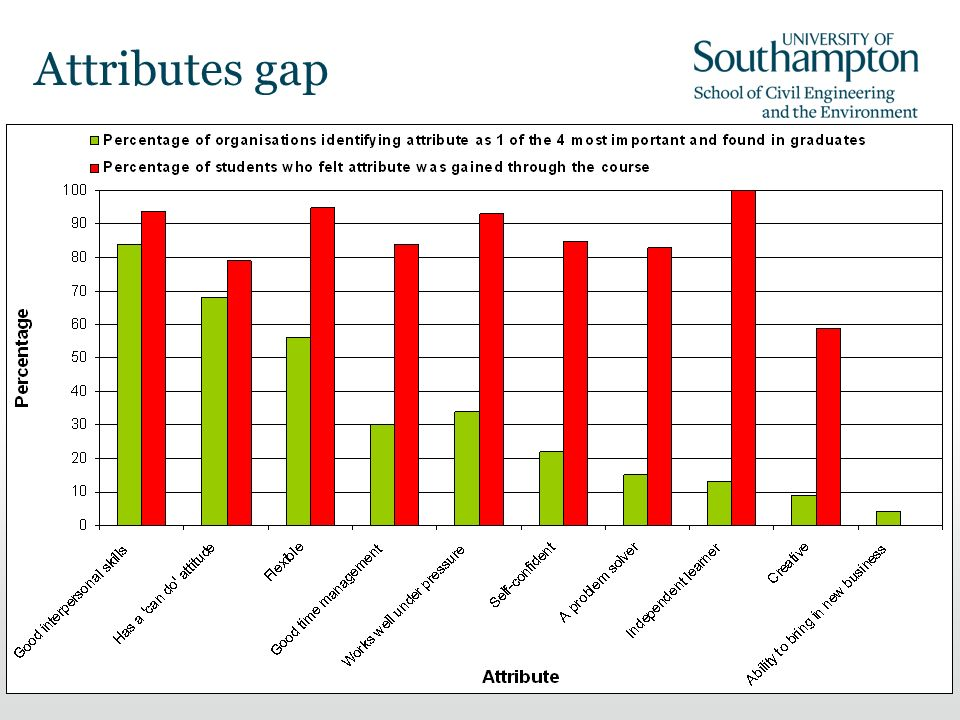 19 Attributes gap