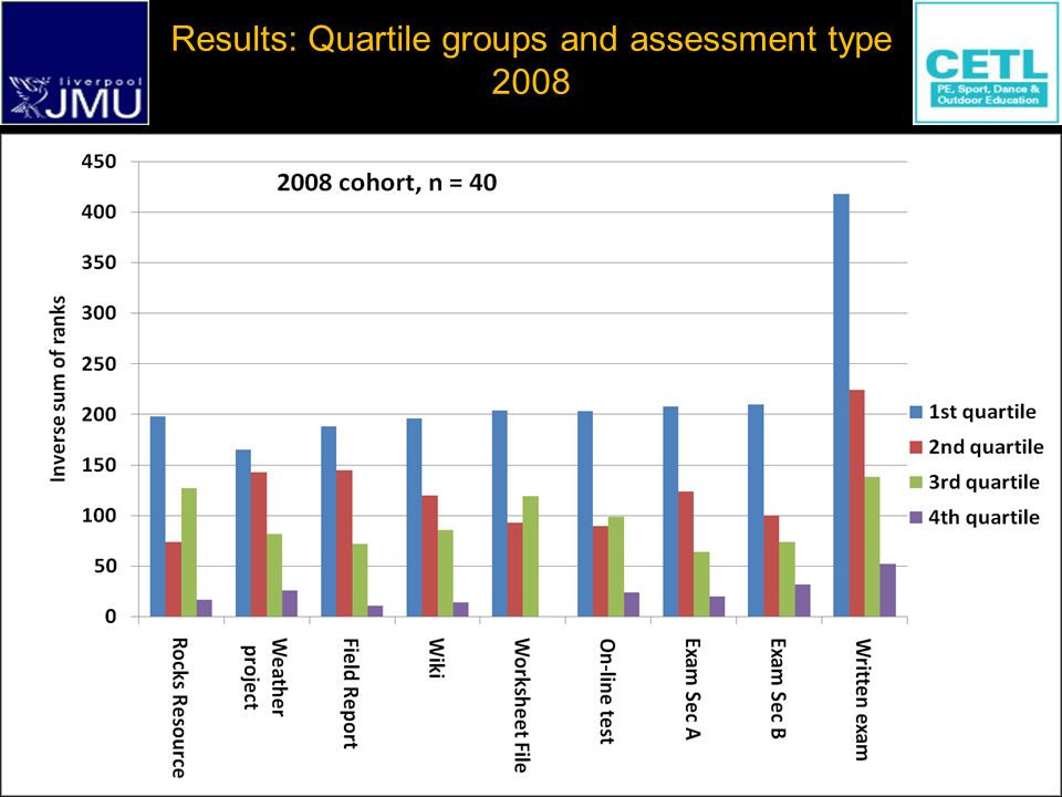 Prof Tim Stott t.a.stott@ljmu.ac.uk Stott : Diversity in Level 1 Assessment at Liverpool JMU Results: Quartile groups and assessment type 2008