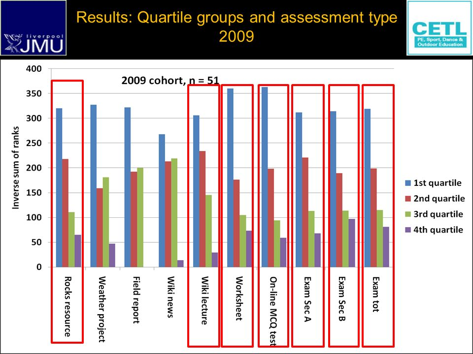Prof Tim Stott t.a.stott@ljmu.ac.uk Stott : Diversity in Level 1 Assessment at Liverpool JMU Results: Quartile groups and assessment type 2009