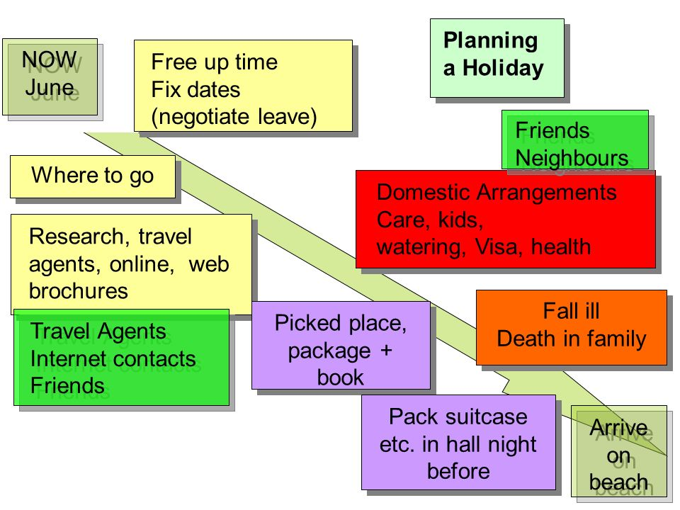 Planning a Holiday NOW June Free up time Fix dates (negotiate leave) Free up time Fix dates (negotiate leave) Research, travel agents, online, web brochures Picked place, package + book Domestic Arrangements Care, kids, watering, Visa, health Domestic Arrangements Care, kids, watering, Visa, health Pack suitcase etc.