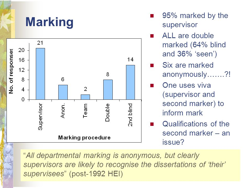 Marking All departmental marking is anonymous, but clearly supervisors are likely to recognise the dissertations of their supervisees (post-1992 HEI) 95% marked by the supervisor ALL are double marked (64% blind and 36% seen) Six are marked anonymously…….?.