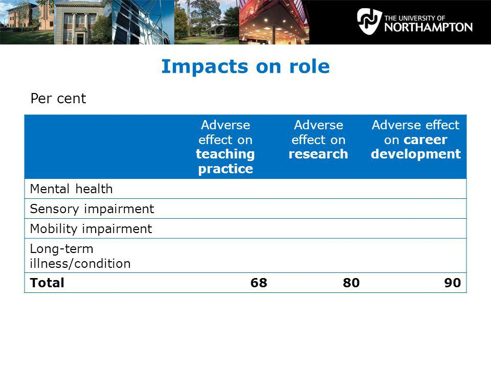 Impacts on role Adverse effect on teaching practice Adverse effect on research Adverse effect on career development Mental health Sensory impairment Mobility impairment Long-term illness/condition Total688090 Per cent