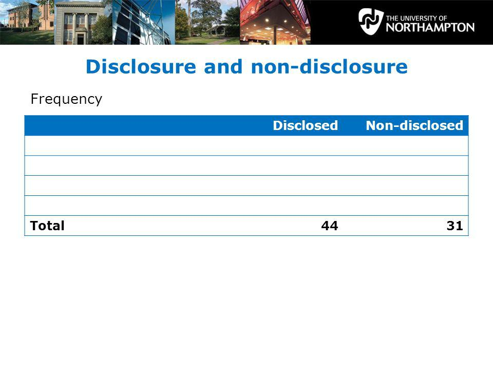 Disclosure and non-disclosure DisclosedNon-disclosed Total4431 Frequency