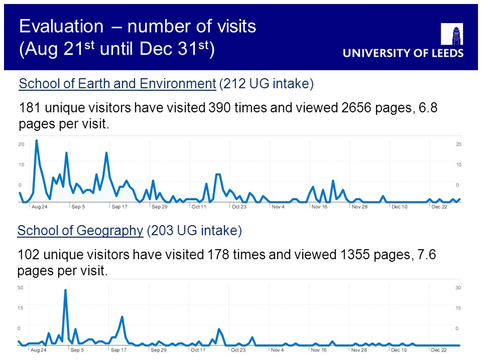 School of something FACULTY OF OTHER Evaluation – number of visits (Aug 21 st until Dec 31 st ) School of Earth and Environment (212 UG intake) 181 un