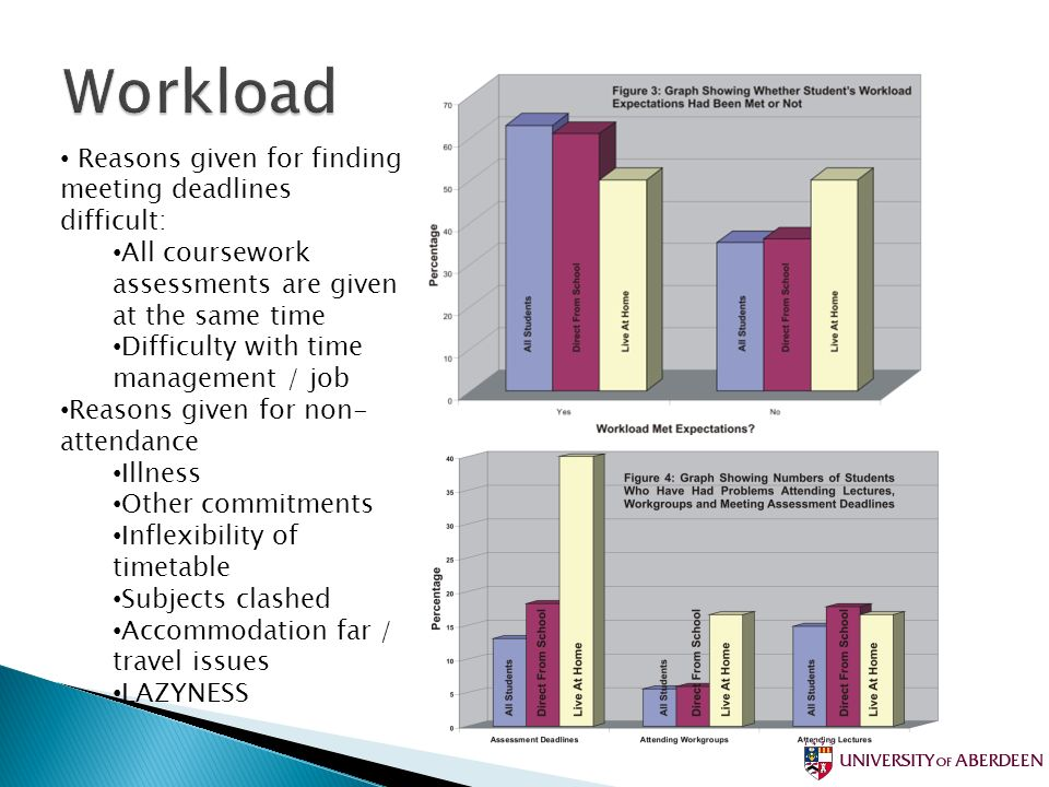 Reasons given for finding meeting deadlines difficult: All coursework assessments are given at the same time Difficulty with time management / job Rea