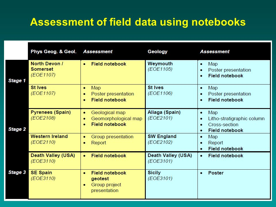 Assessment of field data using notebooks
