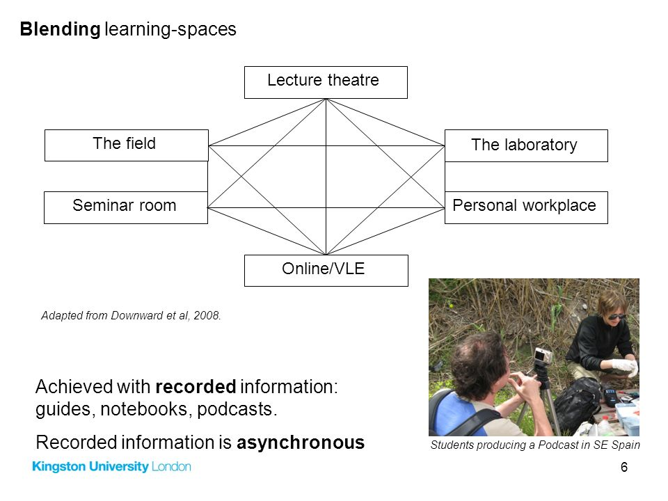 6 Blending learning-spaces The field The laboratory Personal workplaceSeminar room Online/VLE Lecture theatre Adapted from Downward et al, 2008. Achie