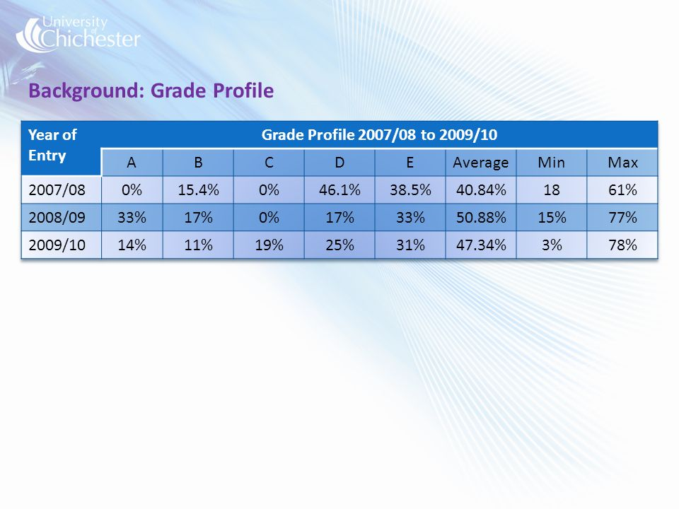 Background: Grade Profile