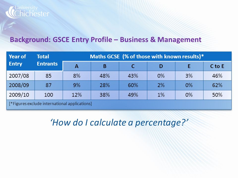 Background: GSCE Entry Profile – Business & Management How do I calculate a percentage