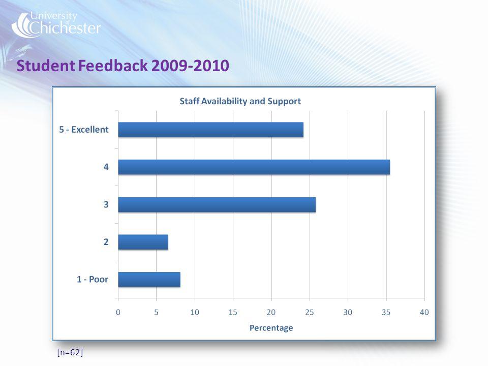 Student Feedback 2009-2010 [n=62]