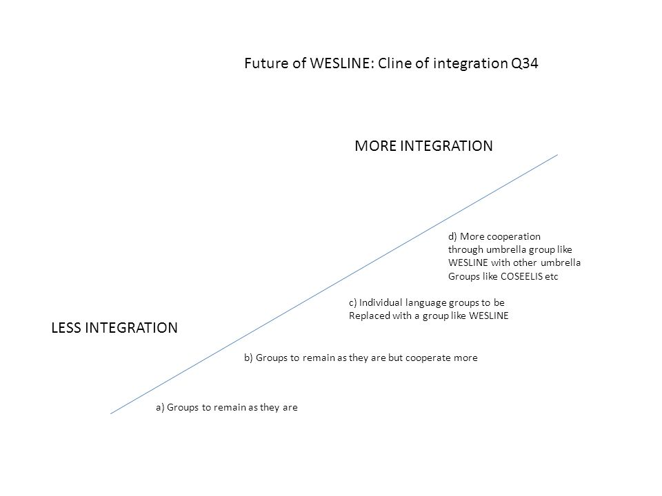 Future of WESLINE: Cline of integration Q34 a) Groups to remain as they are LESS INTEGRATION MORE INTEGRATION b) Groups to remain as they are but coop