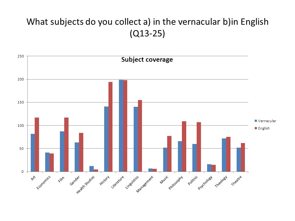 What subjects do you collect a) in the vernacular b)in English (Q13-25)