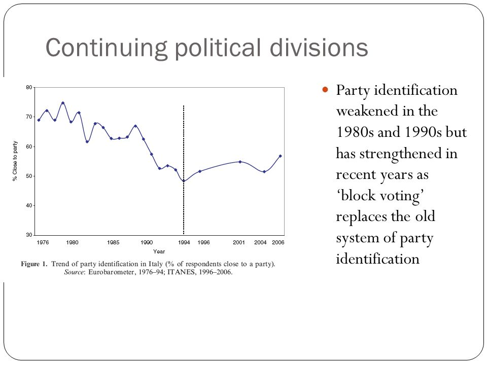 Continuing political divisions Party identification weakened in the 1980s and 1990s but has strengthened in recent years as block voting replaces the old system of party identification