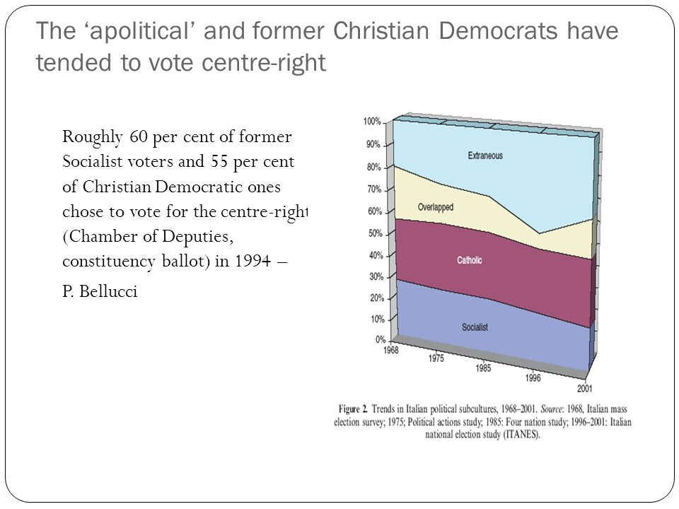 The apolitical and former Christian Democrats have tended to vote centre-right Roughly 60 per cent of former Socialist voters and 55 per cent of Christian Democratic ones chose to vote for the centre-right (Chamber of Deputies, constituency ballot) in 1994 – P.