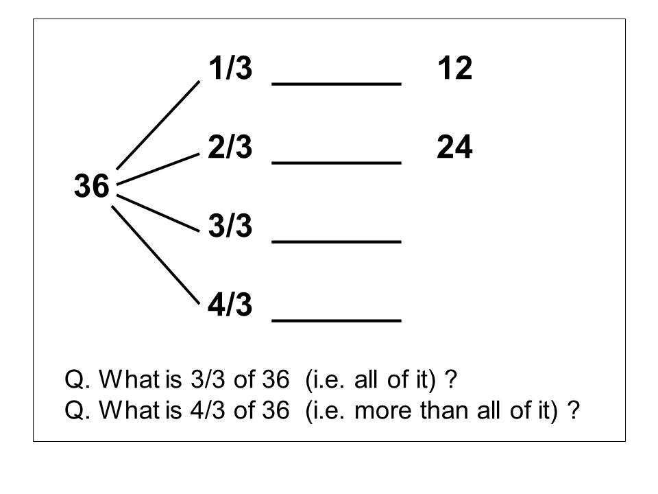 1/3 _______ 12 2/3 _______ 24 36 3/3 _______ 4/3 _______ Q. What is 3/3 of 36 (i.e. all of it) ? Q. What is 4/3 of 36 (i.e. more than all of it) ?