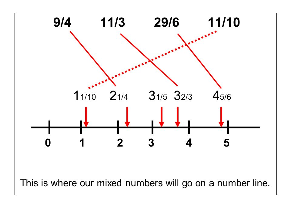 9/4 11/3 29/6 11/10 0 1 2 3 4 5 1 1/10 2 1/4 3 2/3 3 1/5 4 5/6 This is where our mixed numbers will go on a number line.