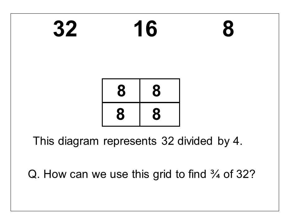We can add 8 + 8 + 8 = 24 This is the same as finding: ¼ + ¼ + ¼ or ¼ x 3 Find ¾ of each of the other 2 numbers by the same method.