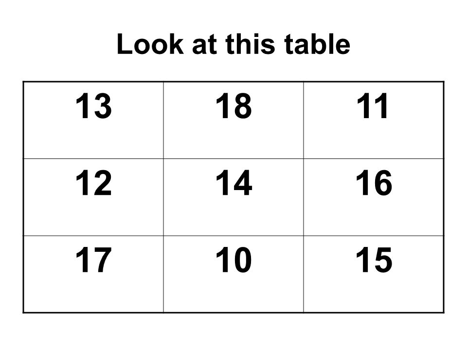 Look at this table 131811 121416 171015