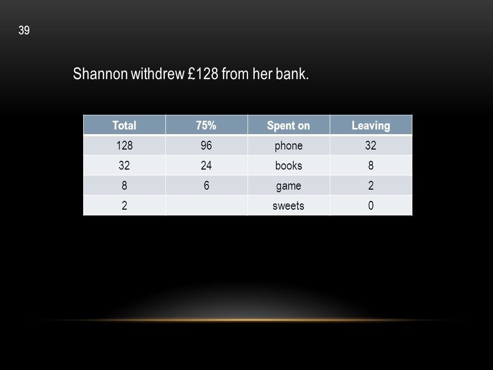 Total75%Spent onLeaving 12896phone32 24books8 86game2 2sweets0 Shannon withdrew £128 from her bank. 39