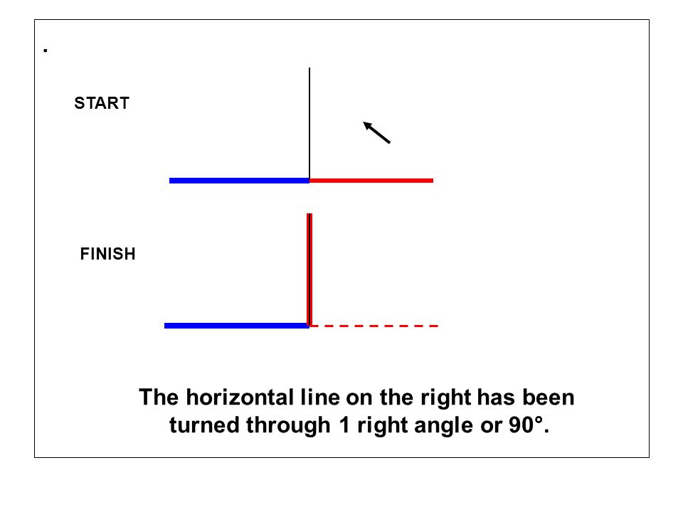 . The horizontal line on the right has been turned through 1 right angle or 90°. START FINISH