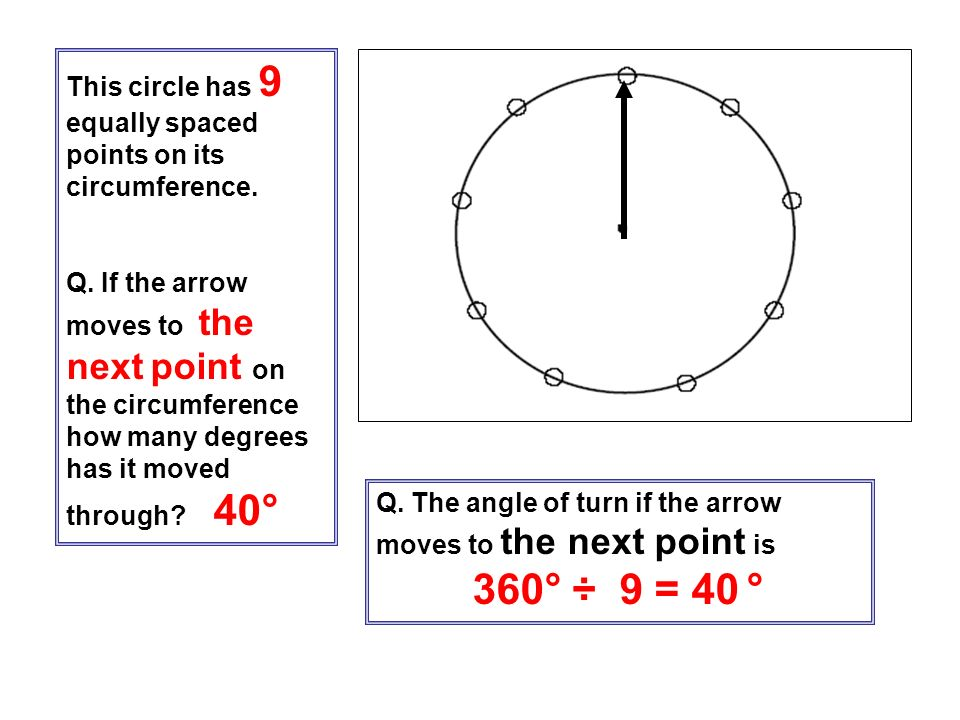 This circle has 9 equally spaced points on its circumference. Q. If the arrow moves to the next point on the circumference how many degrees has it mov