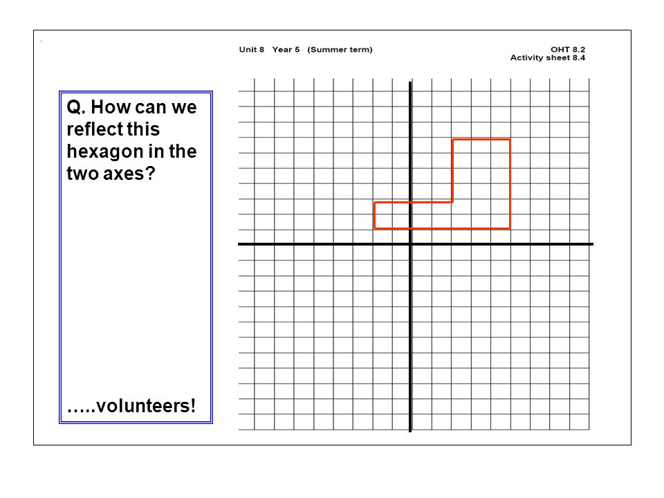 . Q. How can we reflect this hexagon in the two axes? …..volunteers!